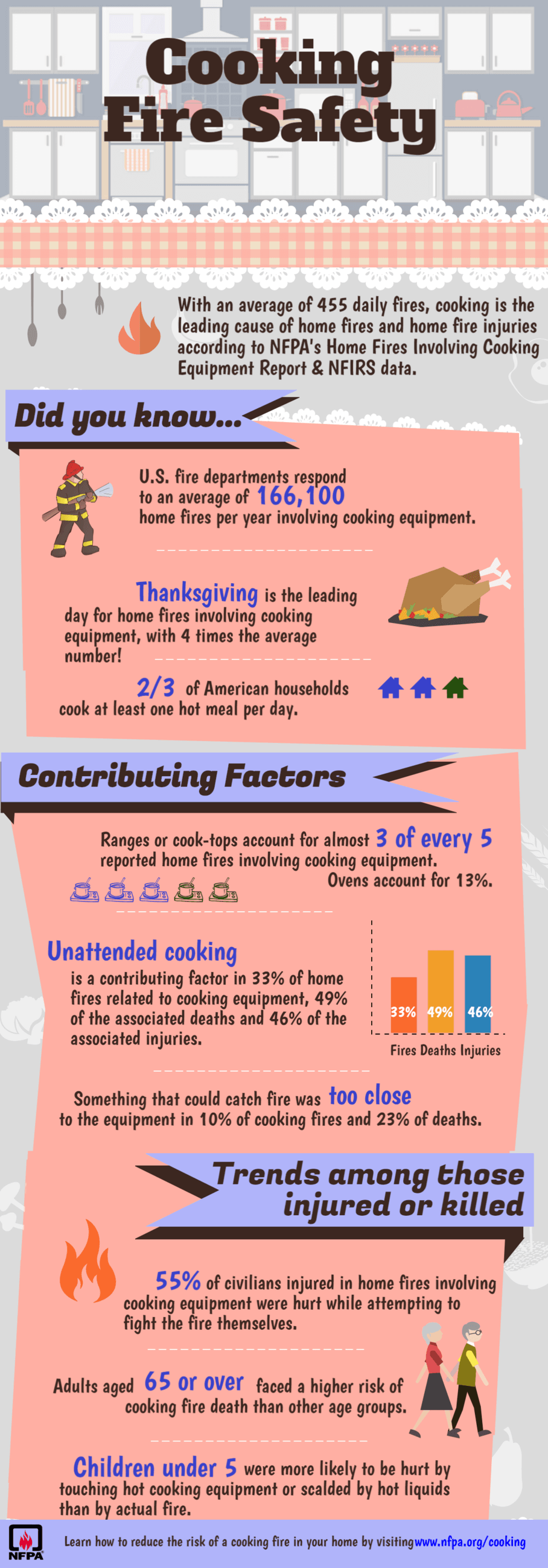Thanksgiving Safety Infographic